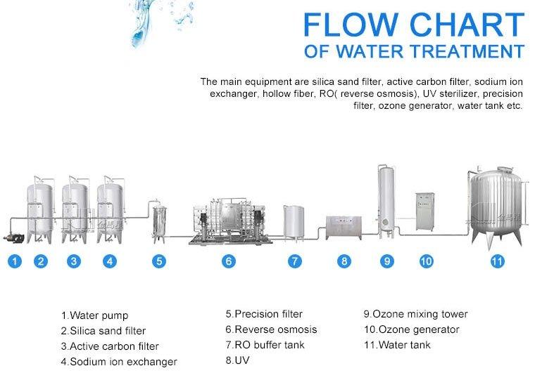 Pure Water Treatment Plant.jpg